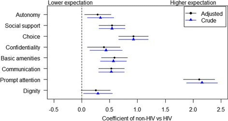 Differences in health service expectation between HIV and non-HIV patients