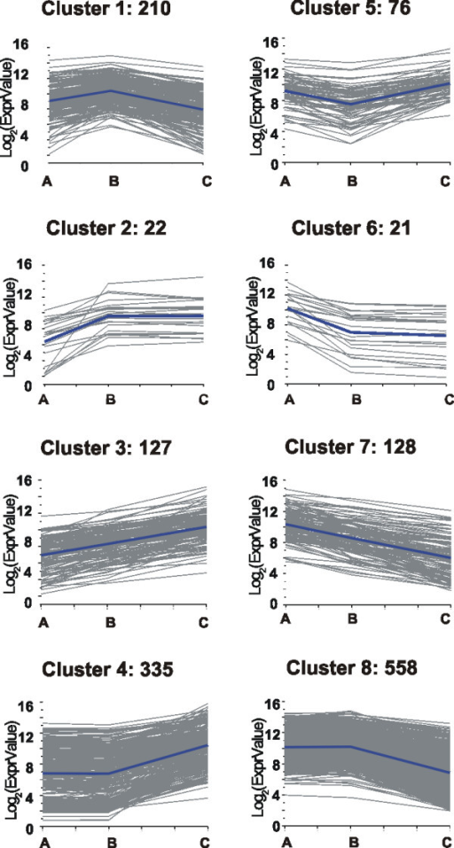 Cluster analysis of the expression profiles of the modulated core set. The expression profiles of the 1477 modulated genes during P. Noir berry ripening were clusterised in eight clusters which represent the minimum number of profiles considering three time points. Clusters were obtained by the k-means method using Pearson's correlation distance. The representative profile and the number of genes in each cluster are indicated.