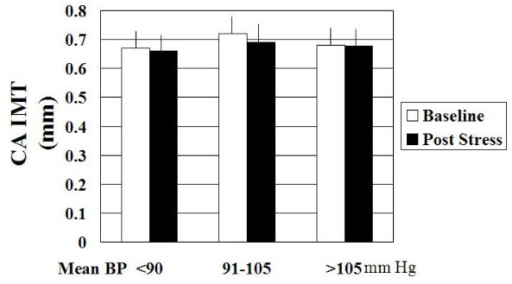 Bar graphs showing the effect of mental stress on carotid artery diameter in hypertensive subjects with increasing mean blood pressure.