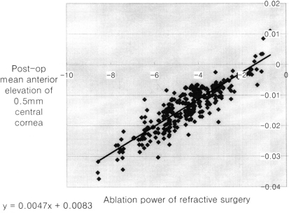 Trend line about the 0.5mm radius central anterior surface elevation (E) and ablation power of refractive surgery.