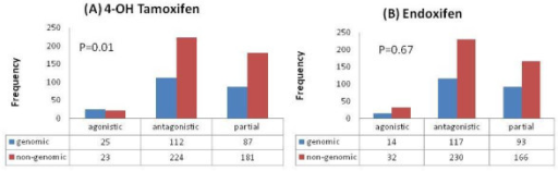Effect of selective ERα modulators. (A) The agonistic effect of 4-OH tamoxifen is greater on genomic mechanism than on antagonistic or partial effects (p = 0.01). (B) No evidence for agonistic, antagonistic, or partial effects of endoxifen on genomic or non-genomics mechanisms.