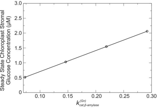 Variation in simulated steady state concentration of chloroplast stromal glucose with the β-amylase turnover number for starch hydrolysis. The dependence of the simulated chloroplastic glucose steady state concentration on β-amylase turnover number for starch hydrolysis () is seen to be linear over a range from ~0.03 to 0.3 s-1.