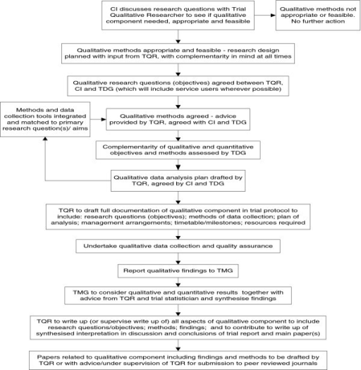 Flow Chart Of Qualitative Research Within Typical Trial Open I