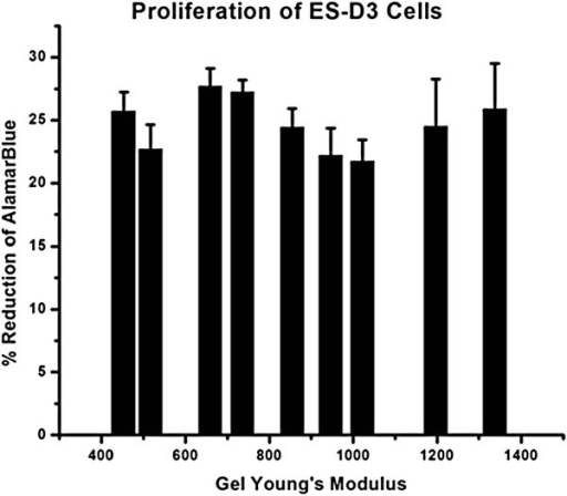 Proliferation of ES-D3 was calculated by AlamarBlue Assay which relates the reduction of Alamar Blue due to cell metabolic activity to proliferation. This study did not yield a relationship between proliferation and stiffness of the underlying substrate for the range of Alginate Young's modulus studied.