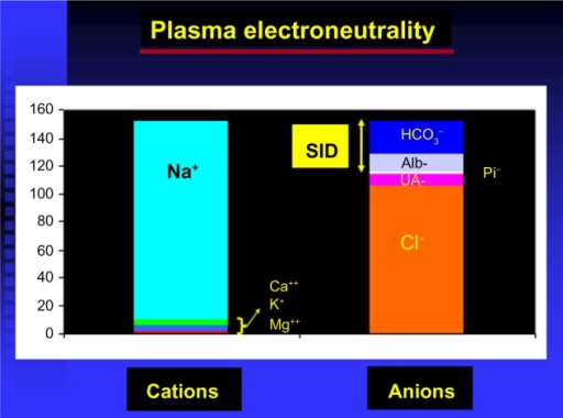 Strong ion difference (SID) and plasma electroneutrality.Abbreviations: alb, albumin; UA, unmeasured anion; Pi, phosphates.