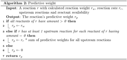 The algorithm for predictive weights.