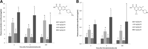 Plasma concentrations (average + SD) of enro- (A) and ciprofloxacin (B) 2, 4 and 100 hours after the first oral (PO) or intramuscular (IM) administration of 10 or 50 mg enrofloxacin/kg body weight to broiler chickens given during 5 consecutive days (n = 8). Values from the different treatment strategies with a different superscript within one time point, for the same compound ((A) or (B)), are statistically different at p < 0.05. The inserts show the chemical structure of enro- (A) and ciprofloxacin (B).