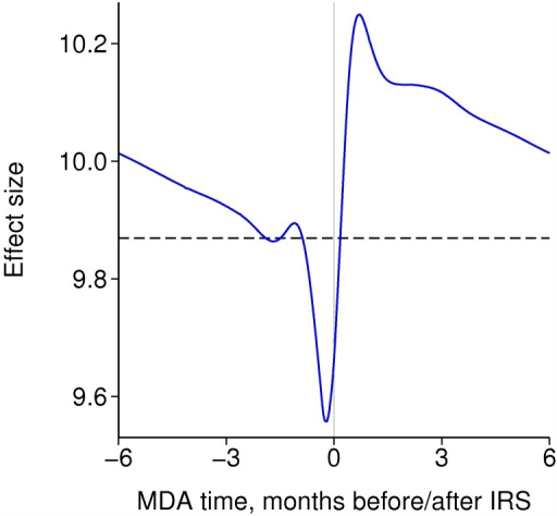 Effect size of annual rounds of both MDA and IRS in a non-seasonal setting according to their timing relative to each other.Each intervention is repeated annually with 80% coverage. The dashed line is the product of the separate effect sizes.