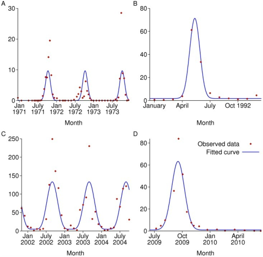 Recorded seasonally varying mosquito densities from published papers and fitted curves.As the sampling methods and other factors vary between the datasets, the units for the data are not comparable between sites and have been omitted. A: Ajura village, Garki, Nigeria; B: Bagamayo, Tanzania; C: Navrongo, Ghana; D: Dakar, Senegal.
