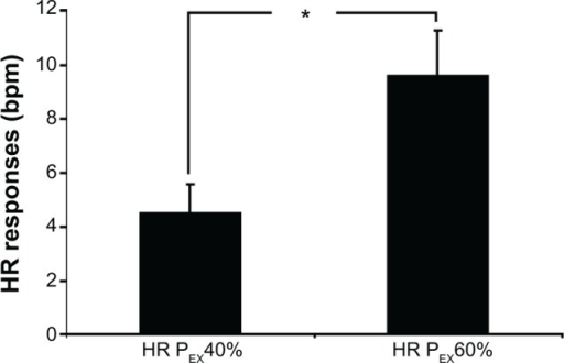 HR responses at mild (PEX40%) and moderate (PEX60%) dynamic exercise in elderly subjects (n=10).Notes: *P<0.001 PEX40% versus PEX60%. Values are presented as the mean ± standard error.Abbreviations: HR, heart rate; PEX, postexercise; n, number.