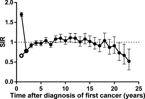 Trends in standardized incidence ratio (SIR) after diagnosis of first primary cancers of all sites according to inclusion (filled circles) or exclusion (hollow circles) of second primary cancers diagnosed within 3 months of diagnosis of the first.