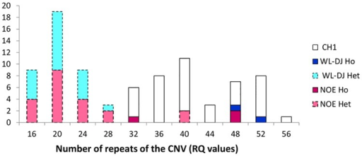Frequency distribution of the number of repeats (RQ values) for the SOX5-CNV in females for each experimental line (CH1, WL-DJ and NOE) according to genotype for the Pea-Comb genotype (Het = heterozygous; Ho = homozygous).All animals of the CH1 line are homozygous.