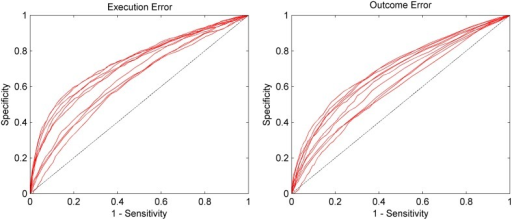 AUC for the asynchronous classification separated by execution error and outcome error. Sensitivity (true positive rate) and specificity (true negative rate) were calculated based on the continuous classification in 62.5 ms steps. Each red line represents the data of one subject. The dashed line represents chance level. Results are significantly above chance level for all subjects (p < 0.05).