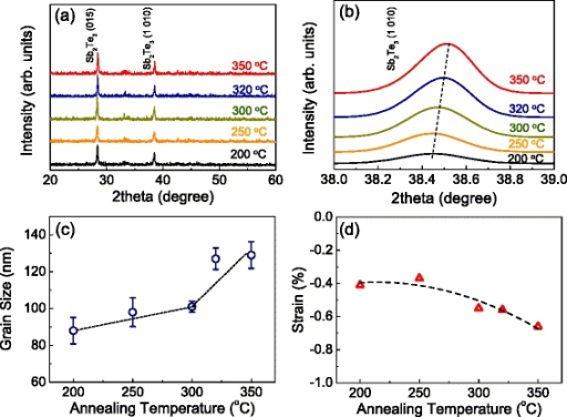 XRD pattern, (1010) peak, and grain sizes and strains of Sb2T3thin films. (a) XRD pattern and (b) (1010) peak of Sb2T3 thin films with increasing annealing temperatures of up to 350°C. (c) and (d) Grain sizes and strains of Sb2Te3 thin films as a function of post-annealing temperatures of up to 350°C, respectively.
