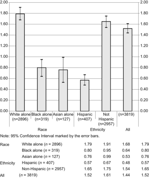 Stratified age-adjusted average annual incidence rates for reported ALS cases by race and ethnicity for the period 1 January 2009 through 31 December 2011 in all 11 project areas.