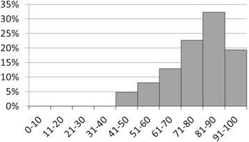Distribution of VAS-scores. [N = 62; 3 missing values]