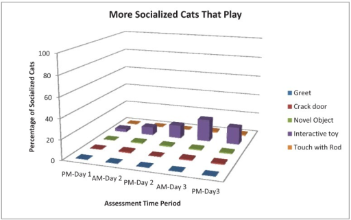 Percentage of More Socialized cats that played during different assessments and across different time periods.