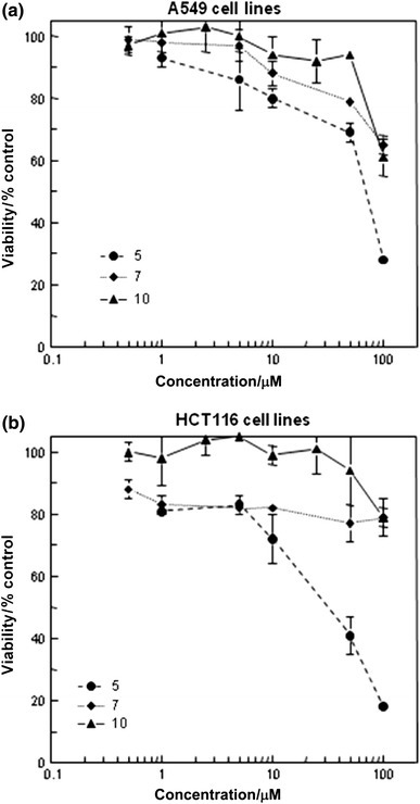 Effect of compounds 5, 7, and 10 on A549 (a) and HCT116 human cell lines (b)