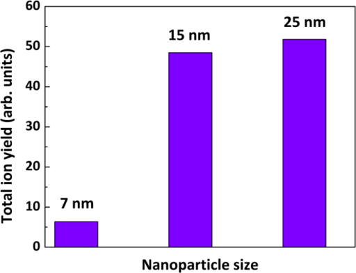 Ion yield.Total ion yield from the nanoparticle (of different sizes) coated targets. The size of the particles are labelled accordingly.