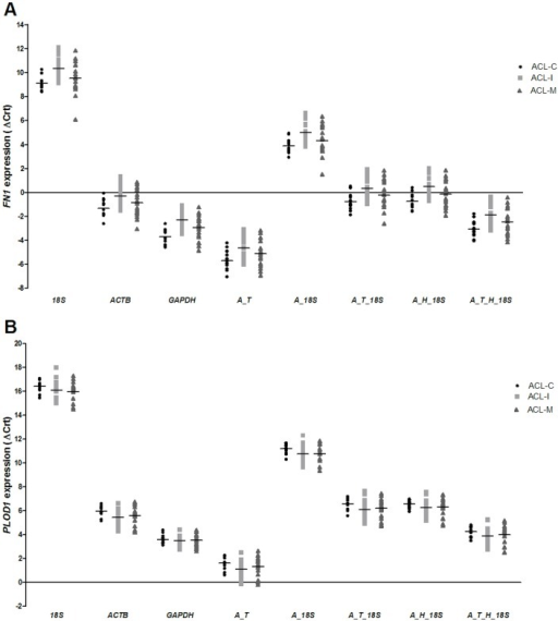FN1 (A) and PLOD1 (B) expression normalized by different combinations of candidate reference genes in anterior cruciate ligament specimens.18S: target expression normalized by 18S; ACTB: target expression normalized by ACTB; GAPDH: target expression normalized by GAPDH; A_T: target expression normalized by ACTB + TBP; A_18S: target expression normalized by ACTB + 18S; A_T_18S: FN1 expression normalized by ACTB + TBP + 18S; A_H_18S: target expression normalized by ACTB + HPRT1 + 18S; A_T_H_18S: target expression normalized by ACTB + TBP + HPRT1 + 18S; ACL-I: isolated anterior cruciate ligament tear samples; ACL-M: anterior cruciate ligament tear samples of patients with concomitant meniscal tear; ACL-C: anterior cruciate ligament samples of controls.