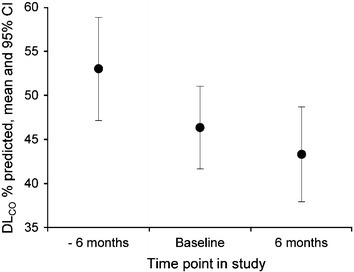 Mean DLCO % predicted at −6 months (pre-treatment), baseline, and 6 months on pirfenidone for patients with DLCO data at all of these time points (n = 26). CI confidence interval, DLCO diffusing capacity of the lung for carbon monoxide