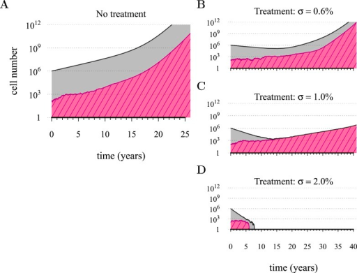 Treatments curb or eliminate tumours.Examples of single patient tumour growth for (A) no treatment. (B) σ = 0.6%. (C) σ = 1.0%. (D) σ = 2.0%. The shaded area shows the change in total tumour size and the hatched area, the resistant part of a tumour. The treatment intensity σ in this and all other figures are represented as cell arrest per day (σ/4). Parameter values as in Table 1.DOI:http://dx.doi.org/10.7554/eLife.06266.003