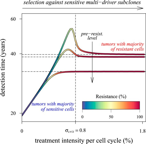 Dependence of the median time for tumour detection on treatment intensity and pre-resistance levels.Increasing treatment intensity selects against subclones with increasing numbers of drivers, whereas, regardless of treatment intensity, all resistant subclones with s(i+1) > c increase in number. The solid lines illustrate how selection and the initial number of resistant cells in a treated tumour predict median detection times and associated resistance levels. Median detection times approach a horizontal asymptote at 100% resistance as treatment intensity increases, whereas if the resistant mutation were to be knocked out, then the vertical asymptote at σcrit = qs (where q is the number of drivers in the fastest growing subclone) would be approached instead for sufficiently small tumours. Asymptotes are shown as dashed lines. We illustrate three cases, each with an initial population of 100,000 identical cells (i = 0) and with one of three different initial numbers of resistant cells: 10, 100 or 1,000 (top to bottom lines). Other parameters as in Table 1.DOI:http://dx.doi.org/10.7554/eLife.06266.023