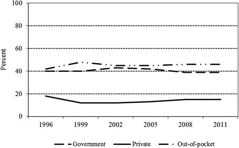 Healthcare expenditure in Kenya by source, 1996–2011. Source: Computed by the authors from the World Health Organization (2013) Global Health Expenditure Database