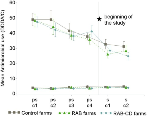 Mean antimicrobial use (as defined daily dosages per animal and cycle (DDDA/C)) and 95% confidence interval in 51 veal calf farms during 4 pre-study production cycles (ps-c1 to ps-c2) and the 2 study cycles (s-c1 and s-c2) for group treatments (3 upper lines) and individual treatments (3 lower lines), the Netherlands 2009–2012.For assessing baseline comparability, study arms are also shown during the pre-study cycles before assignment to any intervention. RAB, farms reducing antimicrobials by protocol; RAB-CD, farms reducing antimicrobials by protocol and applying a cleaning and disinfection program; Control, farms without interventions.