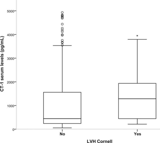 Cardiotrophin-1 (CT-1) plasma levels in the absence/presence of left ventricular hypertrophy (LVH). Evaluated by Sokolow-Lyon index >35 mm or VDP-Cornell value >2.440 mV/ms. Statistically significant differences: ∗P < 0.05 versus patients without LVH.