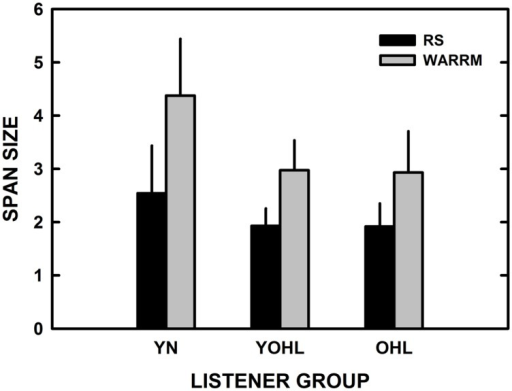 The mean reading span (RS; black) and Word Auditory Recognition and Recall Measure (WARRM) span size scores (gray) are plotted as a function of listener group. The error bars represent one standard deviation. YN, young–old listeners with hearing loss; YOHL, young–old listeners with hearing loss; and OHL, older listeners with hearing loss.