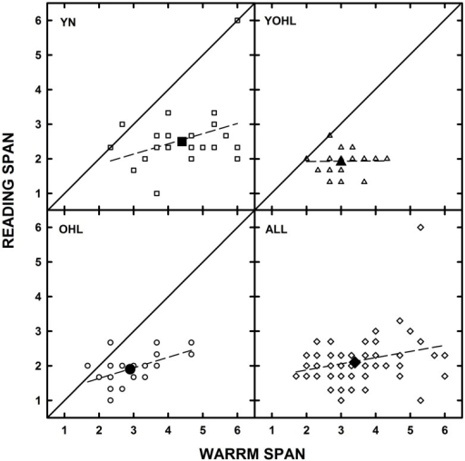 The individual datum points (open symbols) for reading span are plotted as a function of Word Auditory Recognition and Recall Measure (WARRM) span scores for the younger listeners with normal hearing (YN; squares), young-old listeners with hearing loss (YOHL; triangles), older listeners with hearing loss (OHL; circles), and all participants in each panel respectively. The large-filled symbols represent the group mean data. The solid line represents equal performance and the dashed line represents the linear regression through the datum points.