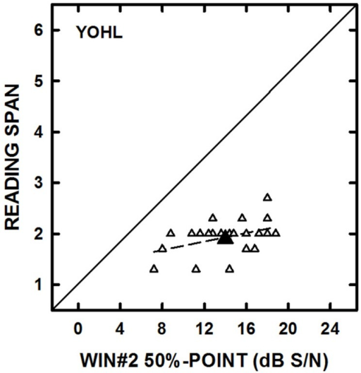 The individual datum points (open symbols) for reading span are plotted as a function of performance on the Words-In-Noise #2 Test (WIN#2) for the young–old listeners with hearing loss (YOHL). The large-filled symbols represent the group mean data. The solid line represents equal performance and the dashed line represents the linear regression through the datum points.
