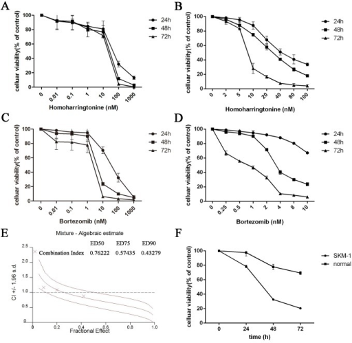 HHT and Bortezomib inhibited the cell viability of SKM-1 cells.(A) Time- and dose–response curves of HHT from 0.01 nM to 1000 nM. (B) Time- and dose–response curves of HHT from 2 nM to 100 nM. (C) Time- and dose–response curves of Bortezomib from 0.01 nM to 1000 nM. (D) Time- and dose–response curves of Bortezomib from 0.25 nM to 10 nM. (E) CI values for HHT and Bortezomib combination treatments at the molar ratio of 10.4:1. (F) Celluar viability of SKM-1 or normal PBMC cells simultaneously treated with 46.20 nM HHT and 4.46 nM Bortezomib.