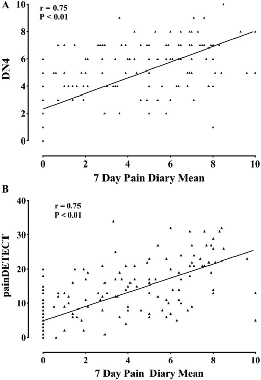 Scatter plot of (A) DN4 scores, (B) painDETECT scores, against 7-day pain intensity diary mean. All screening scores were highly correlated with the 7-day pain dairy mean (Spearman correlation).