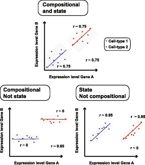 What lies beneath: co-expression can reflect different combinations of cell-state or compositional variation. Each panel shows a different scenario in which cell state and composition affect the expression of two genes (A and B), yielding different types of co-expression. Two cell types are colored in red and blue. In the top panel, both cell types have state-dependent variation that causes co-expression within each (r ~ 0.75). In addition, there is co-expression due to compositional variation (r ~ 0.75). In the bottom left panel only compositional variation is apparent (r ~ 0.65), there is no relationship between gene A and gene B within the cell types (r ~ 0). This is the opposite in the bottom right panel. Here, there is only variation within the cell types (r ~ 0.95) but no compositional effect across cell types (r ~ 0). The exact value the compositional correlations take would vary in real data since combinations of the underlying cell types would fill in intermediate points, but the three cases would still occur as described; other possibilities due to noise or other complex scenarios (e.g. Yule-Simpson effect) are also possible
