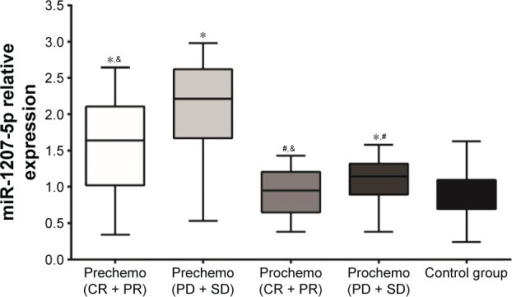 miR-1207-5p expression in the peripheral blood of patients with primary gallbladder carcinoma in the effective and ineffective groups before and after chemotherapy and in the control group.Notes: *P<0.05 compared with the control group. #P<0.05 when prechemotherapy was compared with postchemotherapy. &P<0.05 when the effective group (CR + PR) was compared with the ineffective group (PD + SD) both pre- and postchemotherapy.Abbreviations: CR, complete remission; PR, partial remission; PD, progressive disease; SD, stable disease.