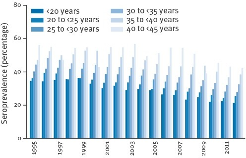 Yearly seroprevalences of pregnant women aged 15–44 years with antibodies to Toxoplasma gondii, by age groups, Styria, Austria, 1995–2012 (n=158,571)