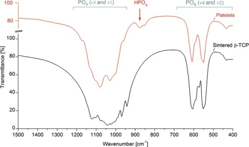 Transmission FTIR spectra of sintered β-TCP and β-TCP platelets. The phosphate absorption regions show several differences in relative peak intensity and/or peak shifts between the two materials. Platelets but not sintered β-TCP exhibited an absorption band at 875 cm−1, attributable to HPO42− groups.
