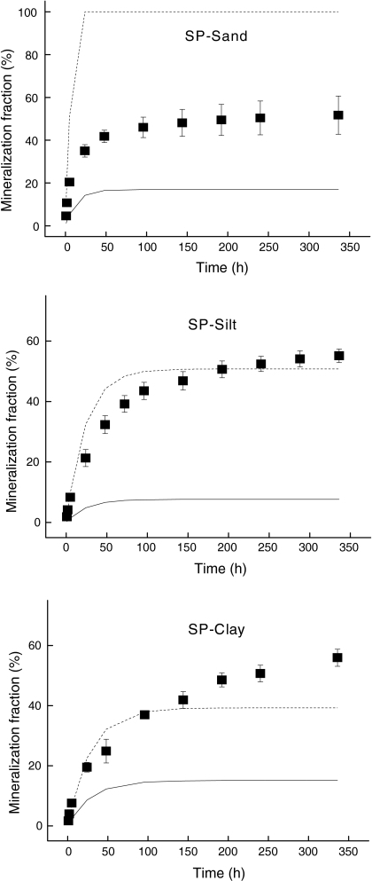Microbial mineralization of pyrene (filled square: observed values) on various sized particles in SP sediment. The solid lines represent the model 1 predicted values, and the dash lines represent the model 2 predicted values