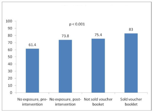 Use of ANC (3+ visits), by exposure to voucher intervention (n = 1,423).