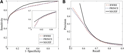 Comparison with existing methods on leave-one-out cross-validation experiments against random genes. (A) The ROC curve. (B) The precision-recall curve.