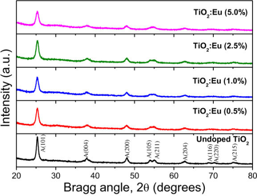 XRD patterns of the Eu-doped TiO2 nanoparticles showing