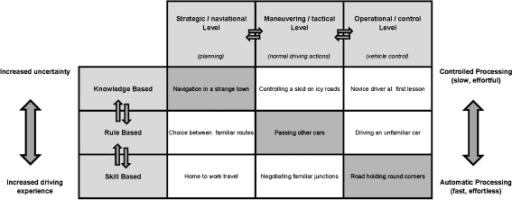 A model of driving behavior according to Rasmussen and Michon. Experienced drivers operate at the gray-scaled diagonal of Fig. 2, whereas novice drivers operate in the upper right corner of the figure