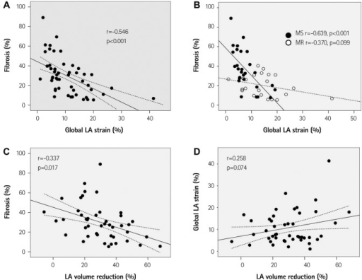 Correlation between LA global strain and degree of LA fibrosis (A) and its subgroup analysis according to predominant mitral valve disease (B). Correlation of percent LA volume reduction after surgery with degree of LA fibrosis (C) and LA global strain (D). LA: left atrial, MS: mitral stenosis, MR: mitral regurgitation.