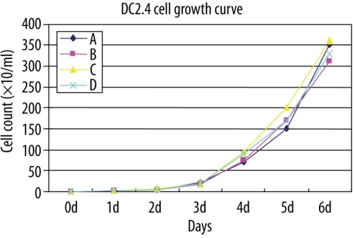 Growth curve of DC2.4 cells. (A) control group; (B) 50 μg/L Dex group; (C) 100 μg/L Dex group; (D) 200 μg/L Dex group.