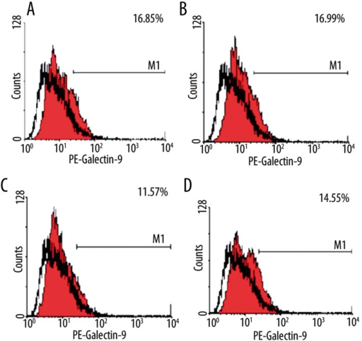 Flow cytometry showing the expression of galectin-9. (A) control group; (B) 50 μg/L Dex group; (C) 100 μg/L Dex group; (D) 200 μg/L Dex group.