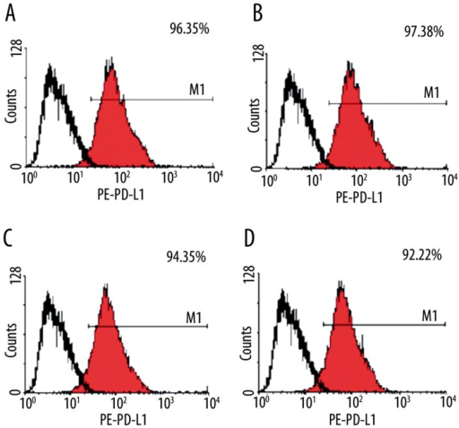 Flow cytometry showing the expression of PD-L1. (A) control group; (B) 50 μg/L Dex group; (C) 100 μg/L Dex group; (D) 200 μg/L Dex group.