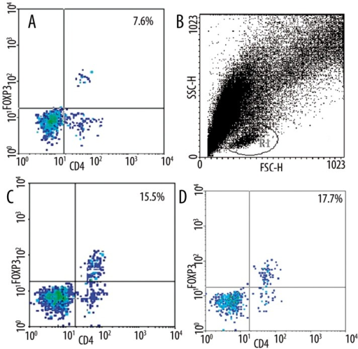 Cytometry showing the expression of CD4+FOXP3+. (A) the expression of CD4+FOXP3 in BALB/c T lymphocytes; (B) R1(the area of lymphocytes); (C) the expression of CD4+FOXP3 in BALB/c T lymphocytes co-cultured with DC2.4; (D) the expression of CD4+FOXP3 in BALB/c T lymphocytes co-cultured with Dex treated DC2.4 cells.