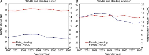 sales of non-steroidal anti-inflammatory drugs (nsaids) in daily defined  doses